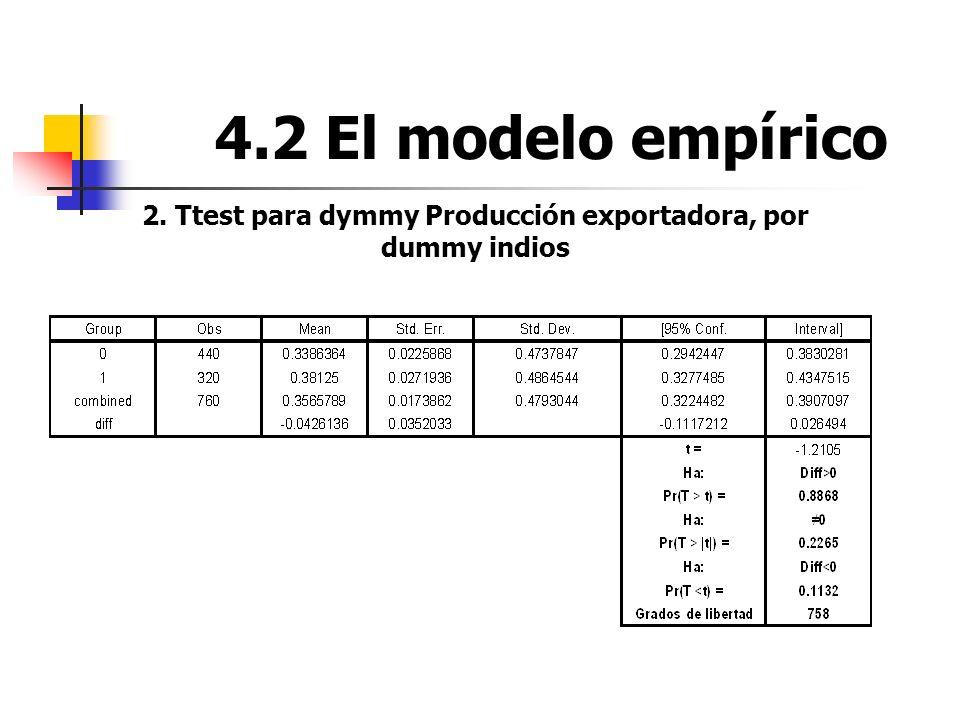 4.2 El modelo empírico 2. Ttest para dymmy Producción exportadora, por dummy indios