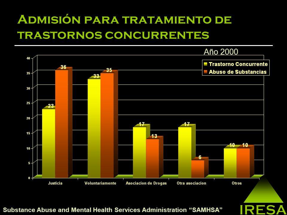 Incidencia de Trastornos Concurrentes Los hombres entre los 18 a 44 año son más propensos a padecer de Trastornos Concurrentes.