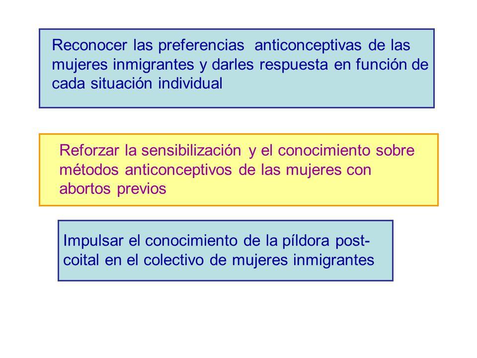 Reconocer las preferencias anticonceptivas de las mujeres inmigrantes y darles respuesta en función de cada situación individual Reforzar la sensibilización y el conocimiento sobre métodos anticonceptivos de las mujeres con abortos previos Impulsar el conocimiento de la píldora post- coital en el colectivo de mujeres inmigrantes