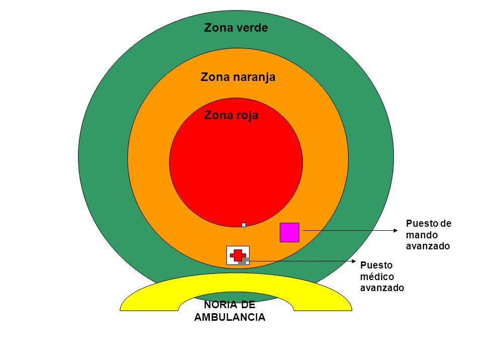 Zona verde Zona naranja Zona roja NORIA DE AMBULANCIA Puesto de mando avanzado Puesto médico avanzado