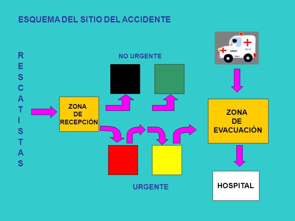 R NO URGENTE E S C A T I S T A S ZONA DE RECEPCIÓN HOSPITAL ZONA DE EVACUACIÓN URGENTE ESQUEMA DEL SITIO DEL ACCIDENTE