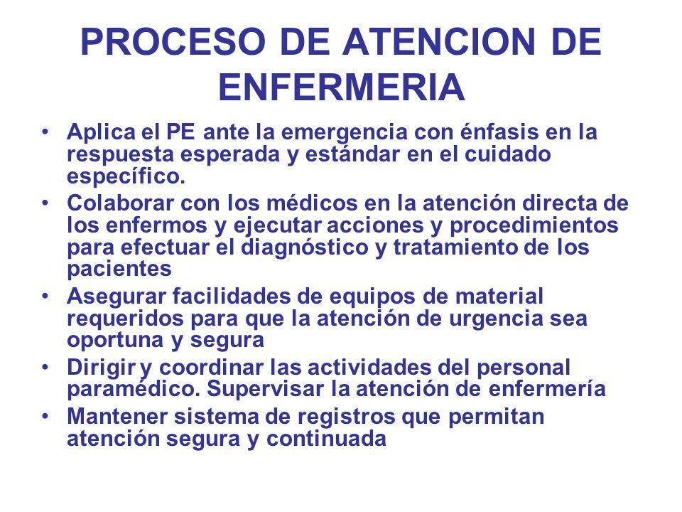 PROCESO DE ATENCION DE ENFERMERIA Aplica el PE ante la emergencia con énfasis en la respuesta esperada y estándar en el cuidado específico. Colaborar