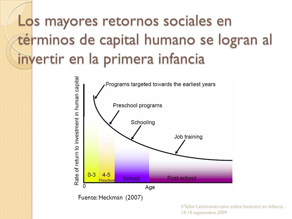 Los mayores retornos sociales en términos de capital humano se logran al invertir en la primera infancia Fuente: Heckman (2007) II Taller Latinoameric