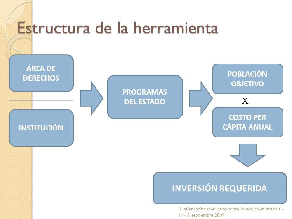 ÁREA DE DERECHOS INSTITUCIÓN PROGRAMAS DEL ESTADO X POBLACIÓN OBJETIVO COSTO PER CÁPITA ANUAL INVERSIÓN REQUERIDA Estructura de la herramienta II Tall
