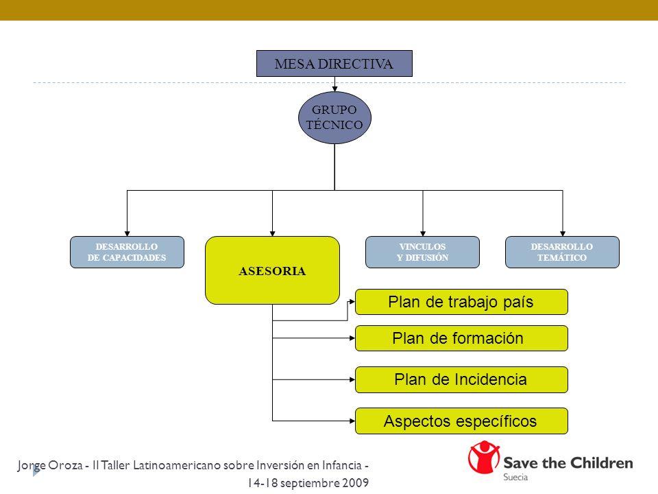 MESA DIRECTIVA GRUPO TÉCNICO DESARROLLO DE CAPACIDADES DESARROLLO TEMÁTICO VINCULOS Y DIFUSIÓN ASESORIA Plan de trabajo país Plan de formación Plan de