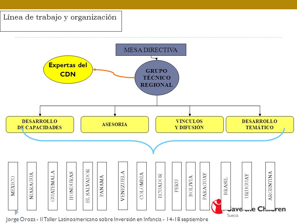 Línea de trabajo y organización MESA DIRECTIVA GRUPO TÉCNICO REGIONAL DESARROLLO DE CAPACIDADES DESARROLLO TEMÁTICO VINCULOS Y DIFUSIÓN ASESORIA MEXICOEL SALVADORPANAMAPERUBRASILHONDURAS VENEZUELA COLOMBIABOLIVIAURUGUAYNIARAGUAECUADORPARAGUAYARGENTINAGUATEMALA Expertas del CDN Jorge Oroza - II Taller Latinoamericano sobre Inversión en Infancia - 14-18 septiembre 2009