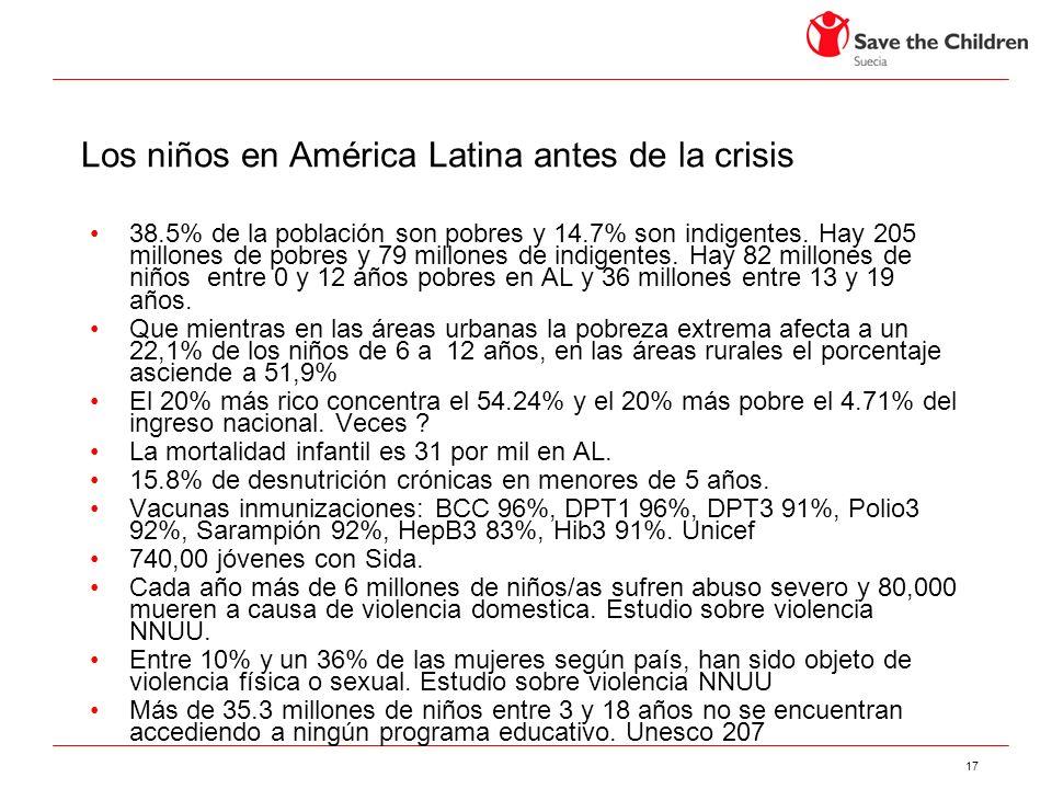 17 Los niños en América Latina antes de la crisis 38.5% de la población son pobres y 14.7% son indigentes.