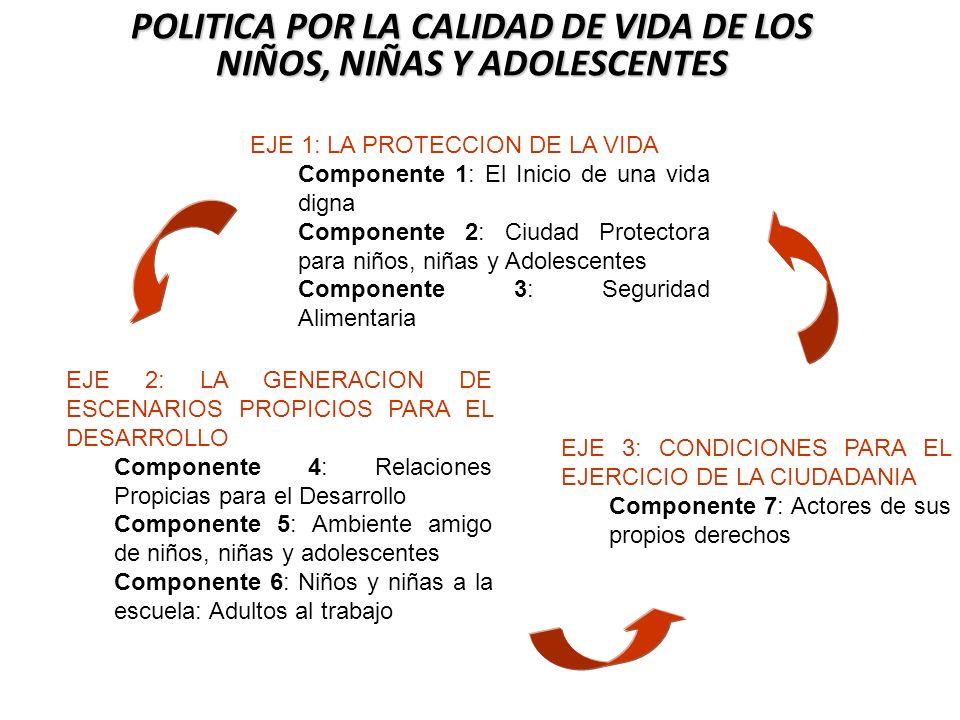EJE 1: LA PROTECCION DE LA VIDA Componente 1: El Inicio de una vida digna Componente 2: Ciudad Protectora para niños, niñas y Adolescentes Componente