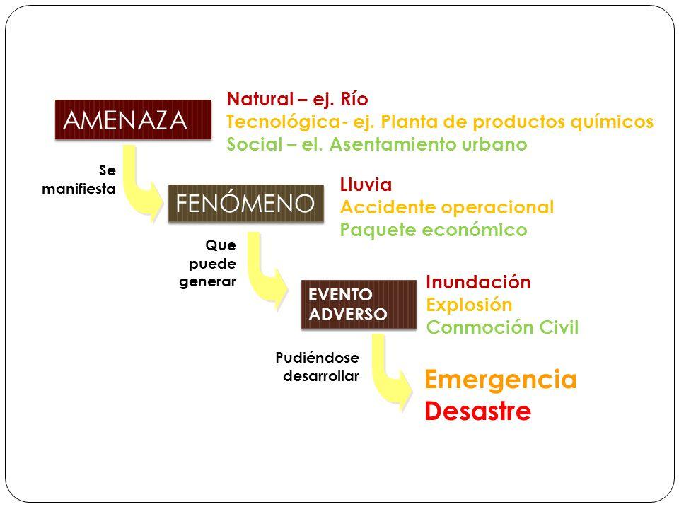Emergencia Desastre EVENTO ADVERSO Inundación Explosión Conmoción Civil AMENAZA Natural – ej. Río Tecnológica- ej. Planta de productos químicos Social