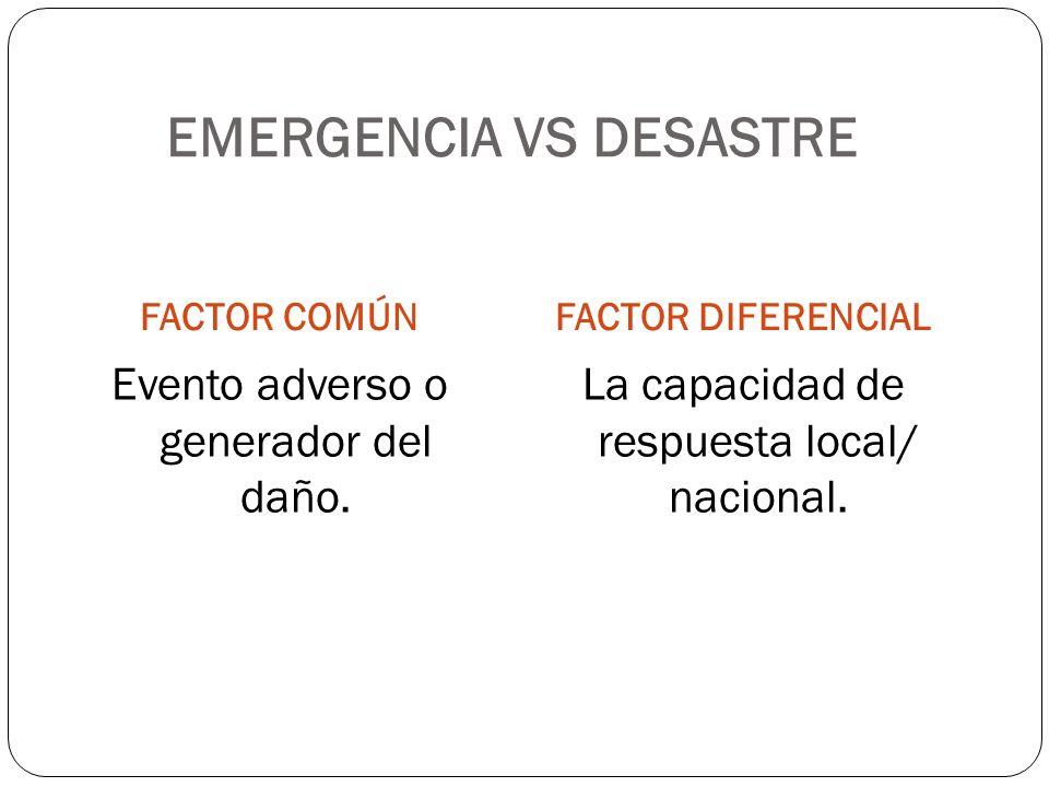 EMERGENCIA VS DESASTRE FACTOR COMÚNFACTOR DIFERENCIAL Evento adverso o generador del daño. La capacidad de respuesta local/ nacional.
