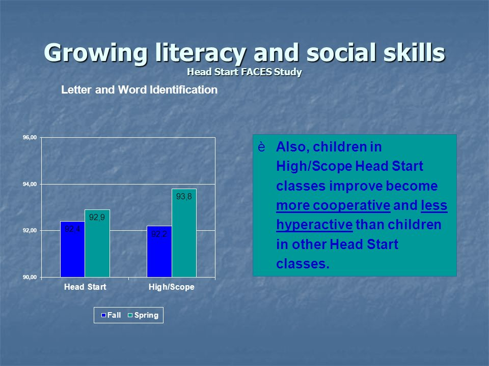 Growing literacy and social skills Head Start FACES Study èAlso, children in High/Scope Head Start classes improve become more cooperative and less hy