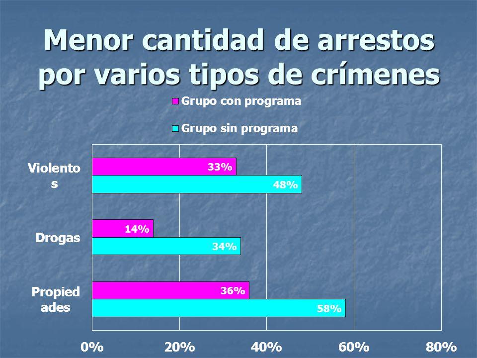Menor cantidad de arrestos por varios tipos de crímenes