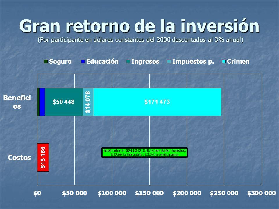 Gran retorno de la inversión (Por participante en dólares constantes del 2000 descontados al 3% anual)
