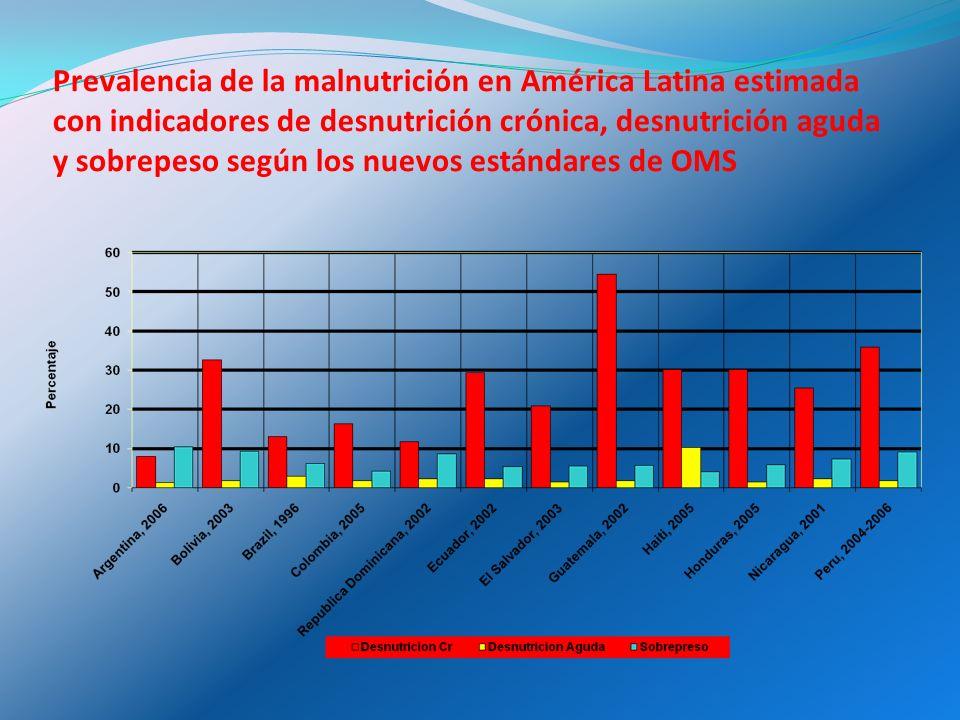 La nutrición un tema en agenda política Un tema de urgencia en América Latina