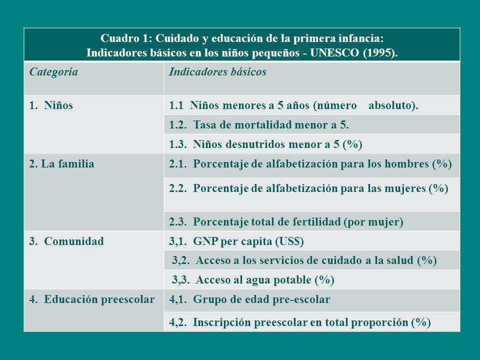 Cuadro 1: Cuidado y educación de la primera infancia: Indicadores básicos en los niños pequeños - UNESCO (1995).