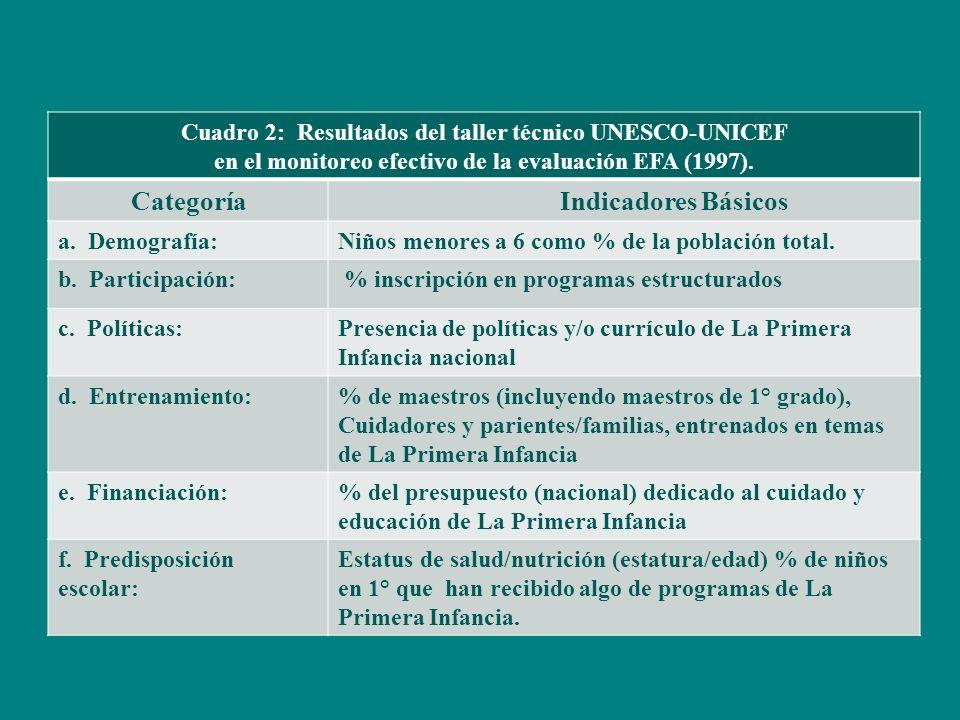 Cuadro 2: Resultados del taller técnico UNESCO-UNICEF en el monitoreo efectivo de la evaluación EFA (1997).