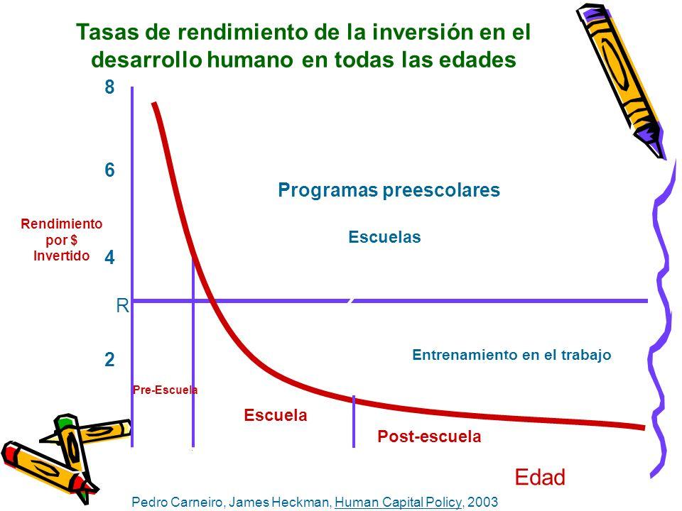 Tasas de rendimiento de la inversión en el desarrollo humano en todas las edades Programas preescolares Escuelas Entrenamiento en el trabajo Rendimien