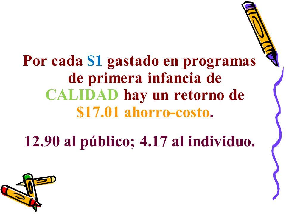 Por cada $1 gastado en programas de primera infancia de CALIDAD hay un retorno de $17.01 ahorro-costo. 12.90 al público; 4.17 al individuo.