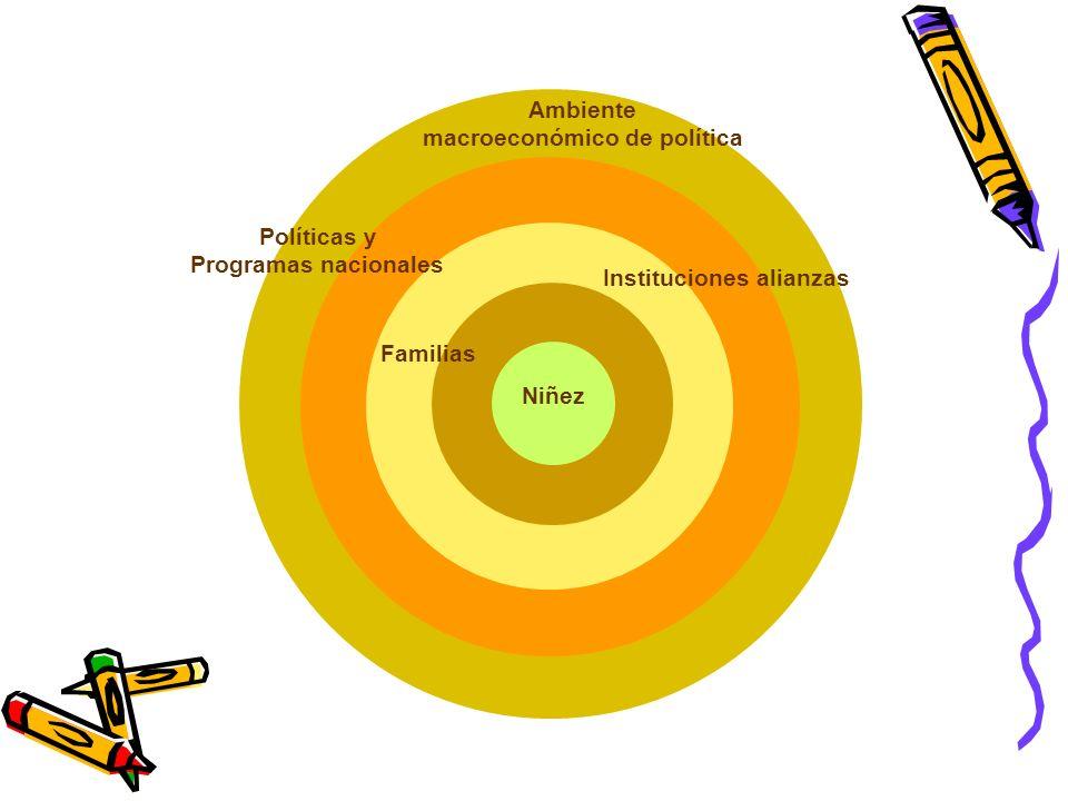 Ambiente macroeconómico de política Políticas y Programas nacionales Instituciones alianzas Familias Niñez