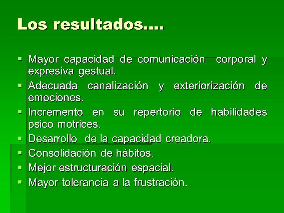 Los resultados.… Mayor capacidad de comunicación corporal y expresiva gestual. Mayor capacidad de comunicación corporal y expresiva gestual. Adecuada