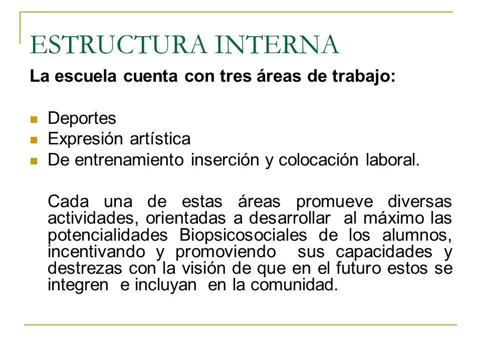 ESTRUCTURA INTERNA La escuela cuenta con tres áreas de trabajo: Deportes Expresión artística De entrenamiento inserción y colocación laboral. Cada una