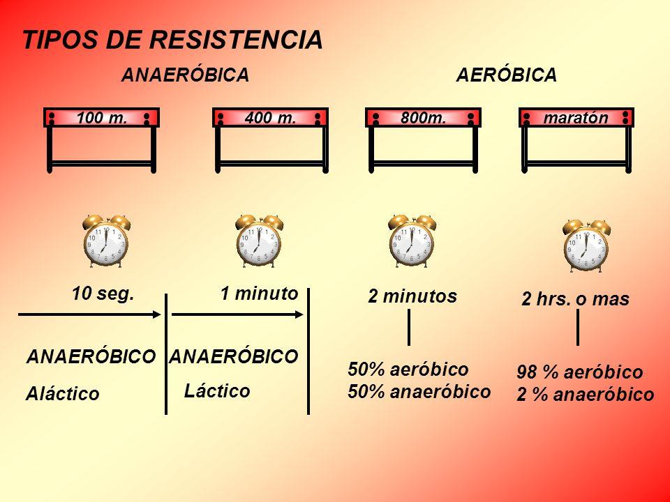 TIPOS DE RESISTENCIA 10 seg.1 minuto 2 minutos 2 hrs. o mas ANAERÓBICO Aláctico ANAERÓBICO Láctico 50% aeróbico 50% anaeróbico 98 % aeróbico 2 % anaer