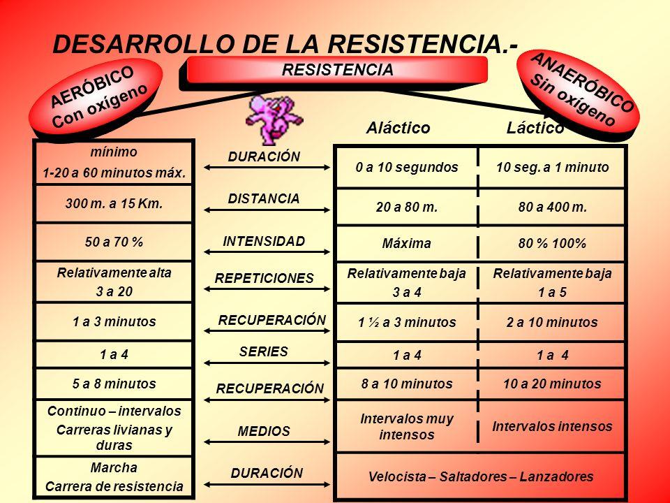 DESARROLLO DE LA RESISTENCIA.- 0 a 10 segundos10 seg. a 1 minuto 20 a 80 m.80 a 400 m. Máxima80 % 100% Relativamente baja 3 a 4 Relativamente baja 1 a