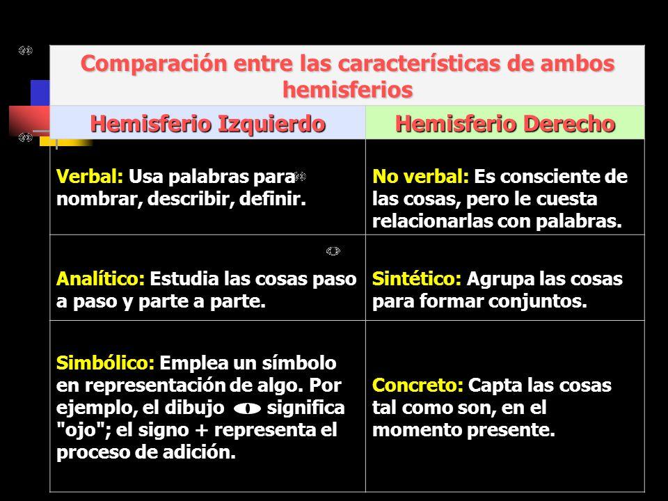 Comparación entre las características de ambos hemisferios Hemisferio Izquierdo Hemisferio Derecho Verbal: Usa palabras para nombrar, describir, definir.