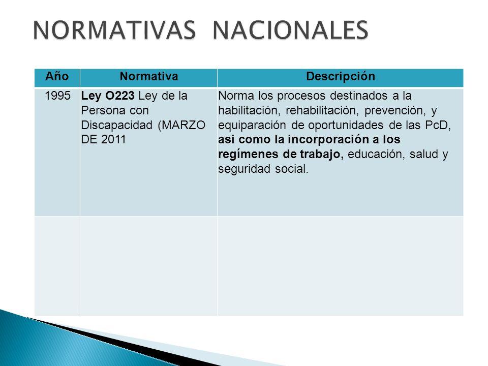 AñoNormativaDescripción 1995Ley O223 Ley de la Persona con Discapacidad (MARZO DE 2011 Norma los procesos destinados a la habilitación, rehabilitación