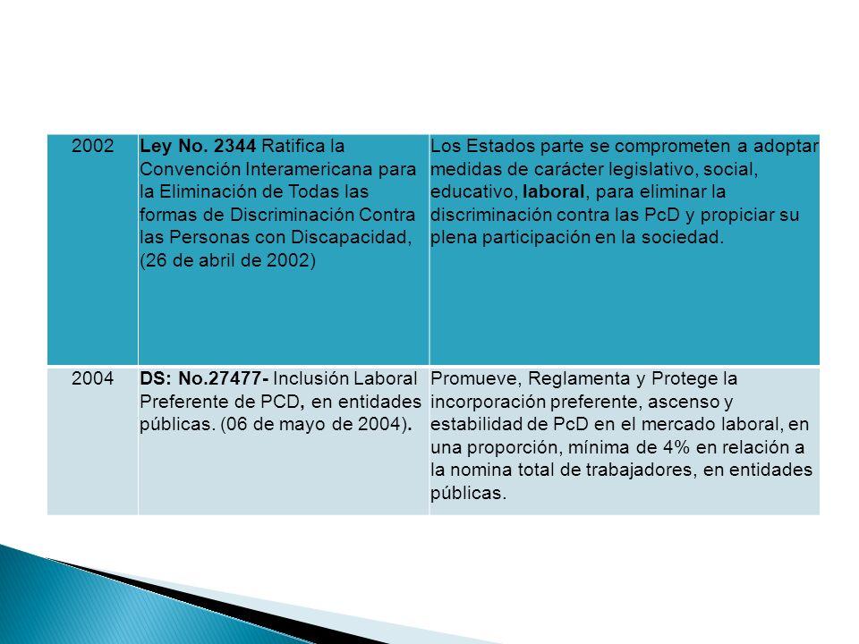 2002Ley No. 2344 Ratifica la Convención Interamericana para la Eliminación de Todas las formas de Discriminación Contra las Personas con Discapacidad,