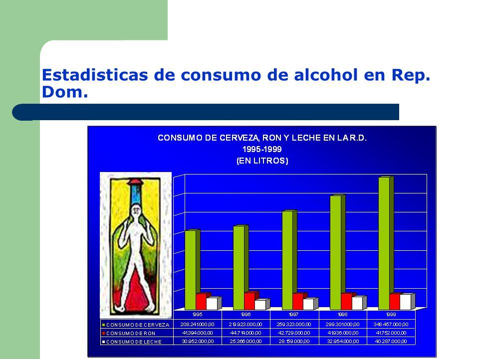 Sustancias ilegales: US $181 billones al año.Alcohol: US $185 billones al año.