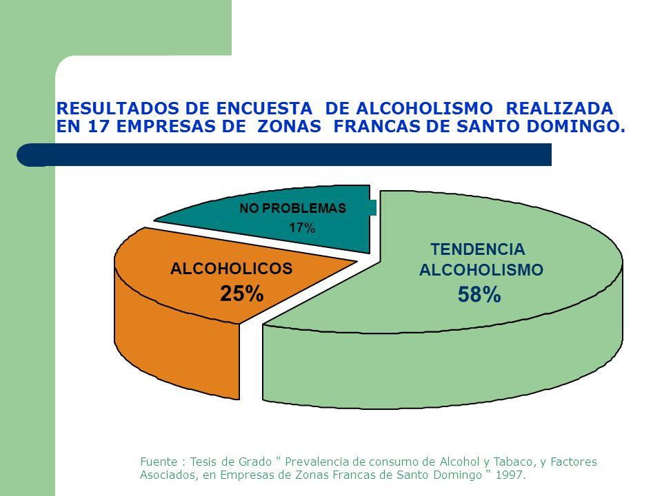 Estadisticas de consumo de alcohol en Rep. Dom.