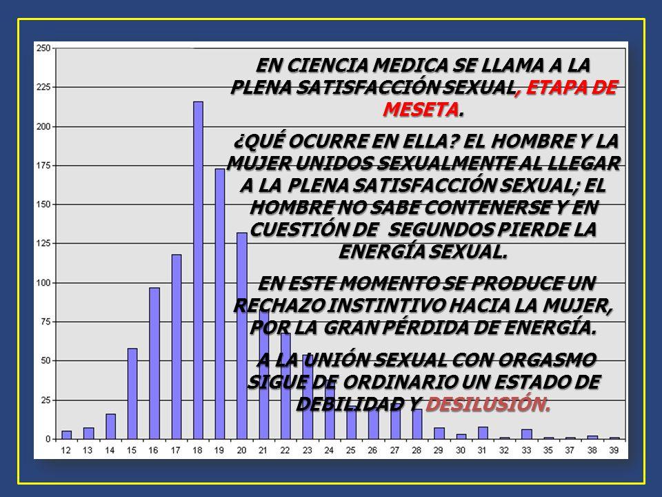 EN CIENCIA MEDICA SE LLAMA A LA PLENA SATISFACCIÓN SEXUAL, ETAPA DE MESETA. ¿QUÉ OCURRE EN ELLA? EL HOMBRE Y LA MUJER UNIDOS SEXUALMENTE AL LLEGAR A L
