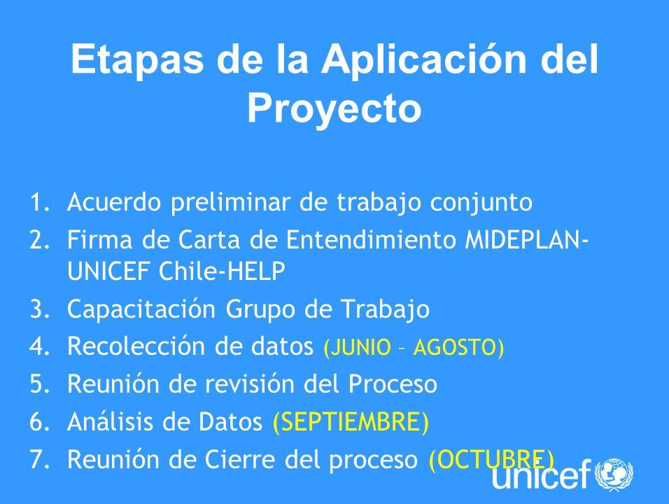 Etapas de la Aplicación del Proyecto 1.Acuerdo preliminar de trabajo conjunto 2.Firma de Carta de Entendimiento MIDEPLAN- UNICEF Chile-HELP 3.Capacita