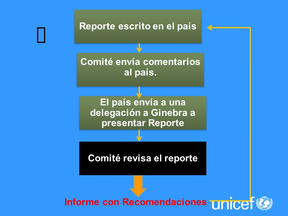 Reporte escrito en el país Comité envía comentarios al país. El país envía a una delegación a Ginebra a presentar Reporte Informe con Recomendaciones