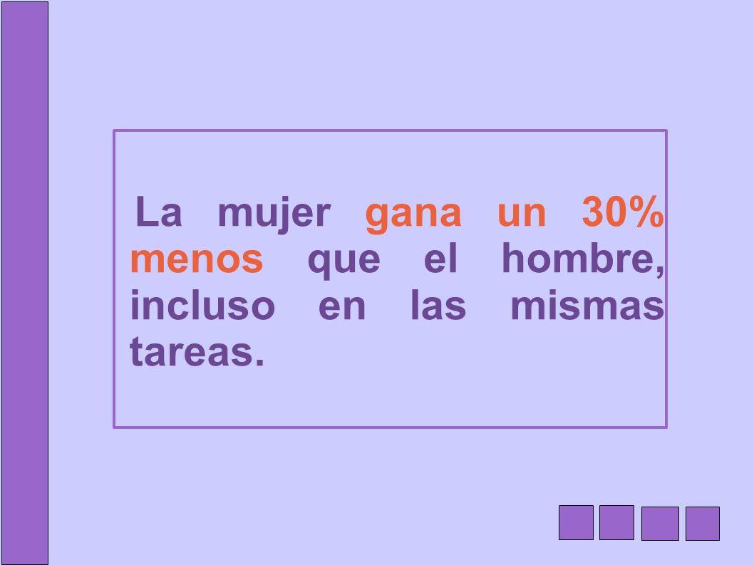 La mujer gana un 30% menos que el hombre, incluso en las mismas tareas.