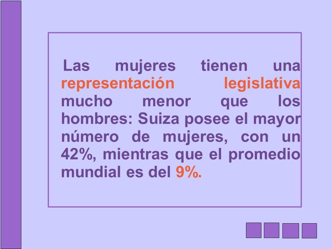 Las mujeres tienen una representación legislativa mucho menor que los hombres: Suiza posee el mayor número de mujeres, con un 42%, mientras que el pro