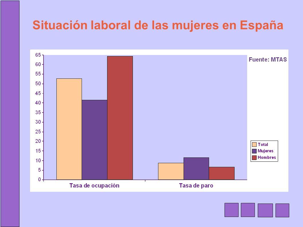 Situación laboral de las mujeres en España