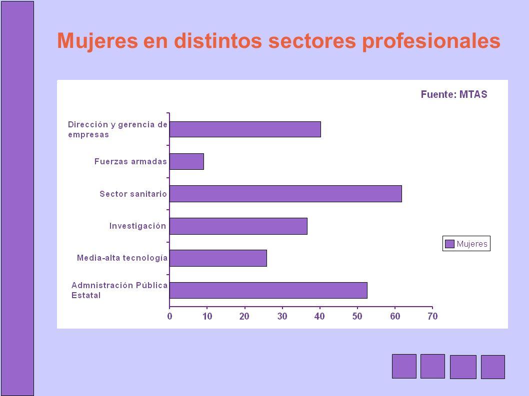 Mujeres en distintos sectores profesionales