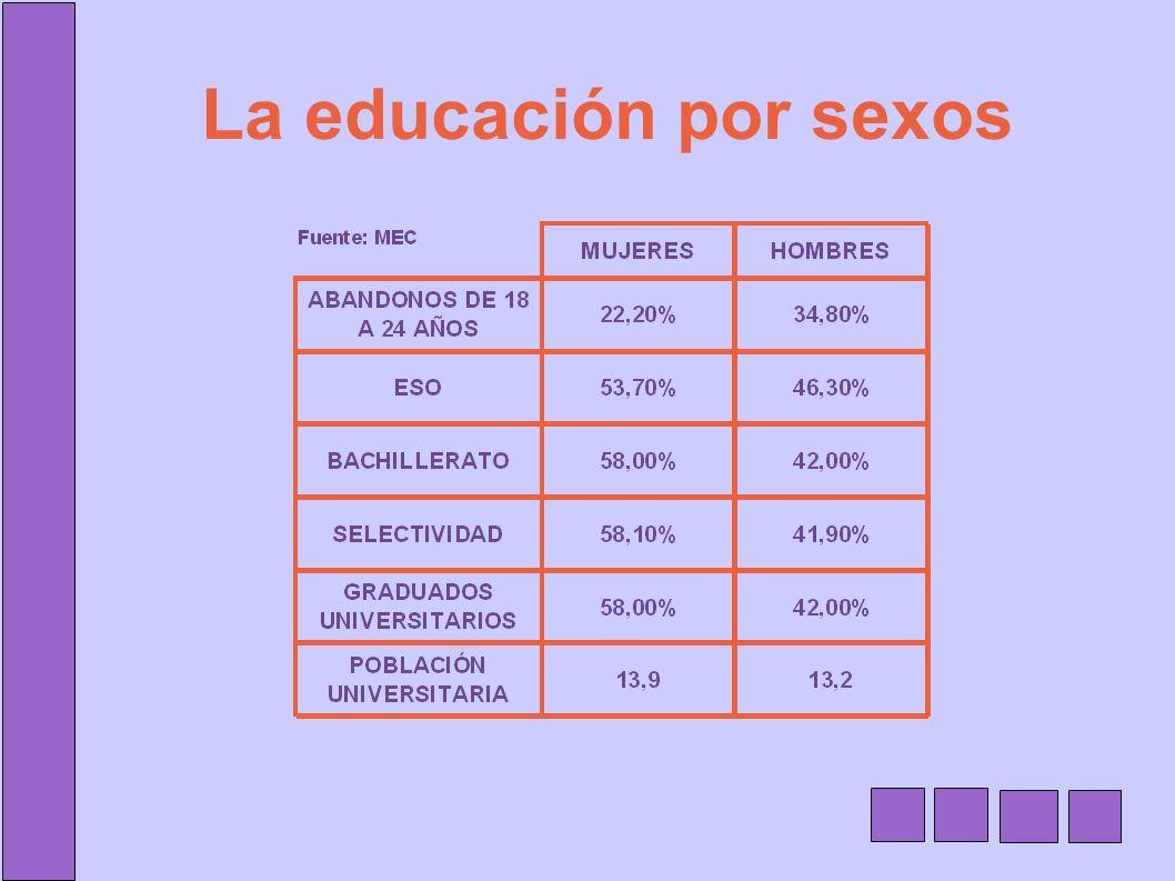 La educación por sexos