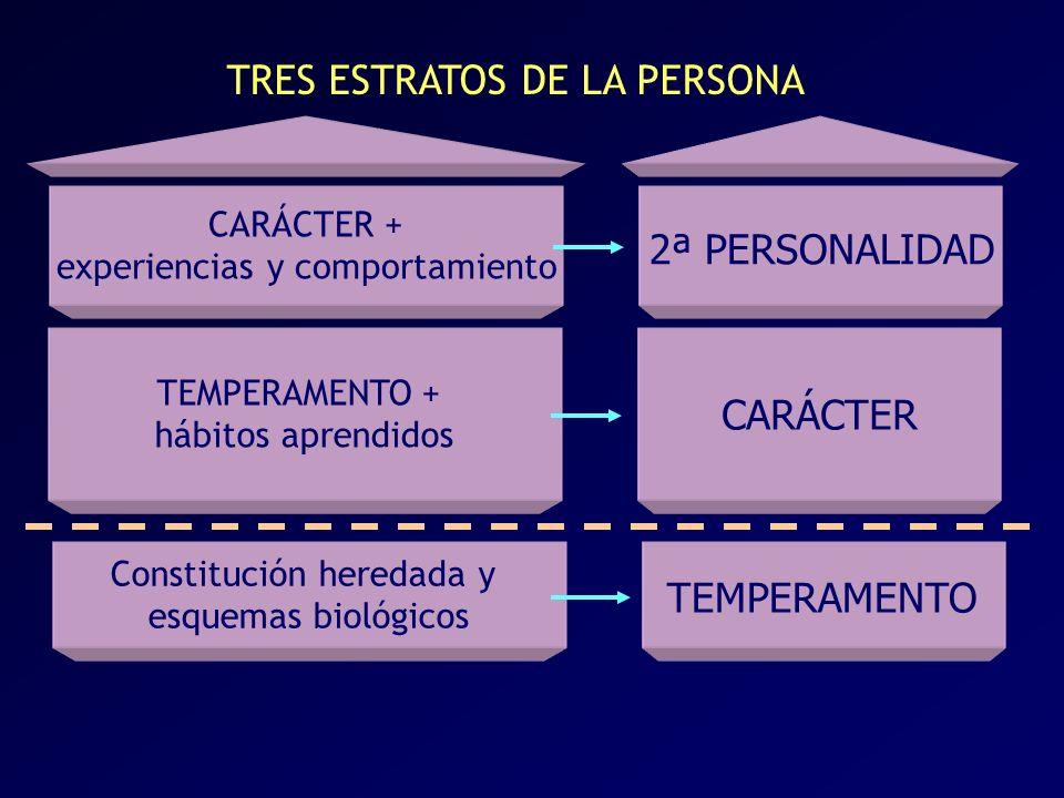 Constitución heredada y esquemas biológicos TEMPERAMENTO + hábitos aprendidos CARÁCTER + experiencias y comportamiento TRES ESTRATOS DE LA PERSONA 2ª PERSONALIDAD TEMPERAMENTO CARÁCTER