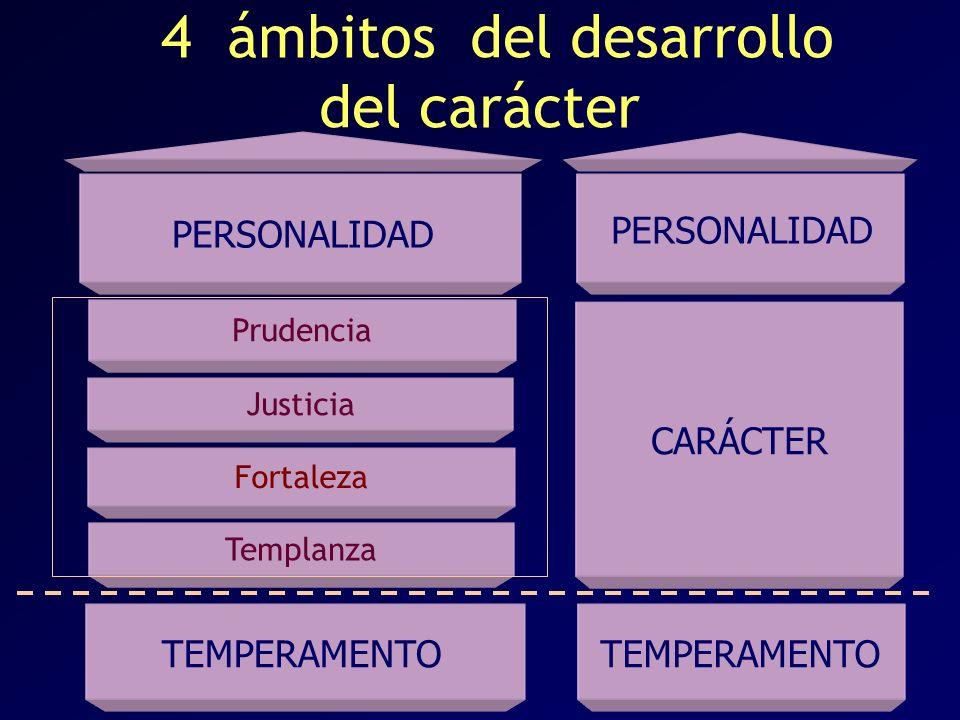4 ámbitos del desarrollo del carácter PERSONALIDAD Prudencia Justicia Fortaleza Templanza PERSONALIDAD TEMPERAMENTO CARÁCTER TEMPERAMENTO