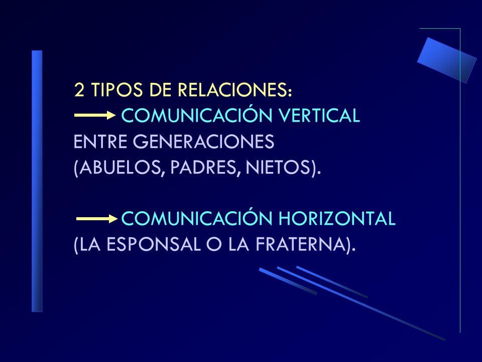 2 TIPOS DE RELACIONES: COMUNICACIÓN VERTICAL ENTRE GENERACIONES (ABUELOS, PADRES, NIETOS).