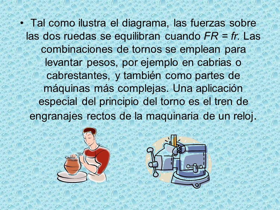 Tal como ilustra el diagrama, las fuerzas sobre las dos ruedas se equilibran cuando FR = fr. Las combinaciones de tornos se emplean para levantar peso