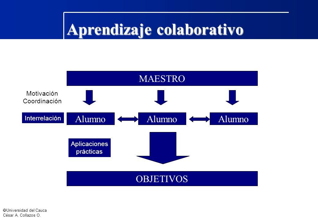 Universidad del Cauca César A. Collazos O. Aprendizaje colaborativo MAESTRO Alumno Motivación Coordinación Interrelación OBJETIVOS Aplicaciones prácti