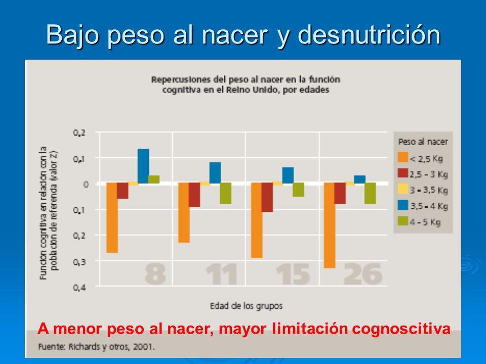 Bajo peso al nacer y desnutrición A menor peso al nacer, mayor limitación cognoscitiva