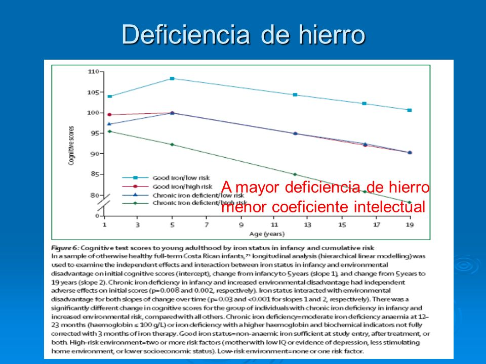 Deficiencia de hierro A mayor deficiencia de hierro menor coeficiente intelectual