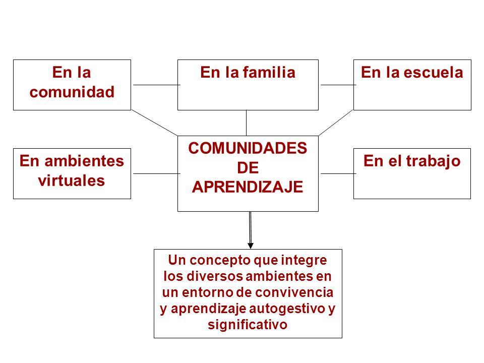 COMUNIDADES DE APRENDIZAJE En la comunidad En la familia En el trabajoEn ambientes virtuales En la escuela Un concepto que integre los diversos ambien