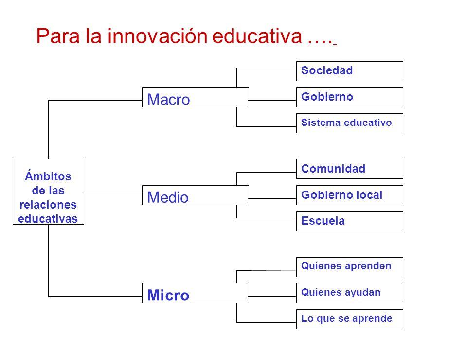 Ámbitos de las relaciones educativas Macro Medio Micro Sociedad Gobierno Sistema educativo Gobierno local Comunidad Escuela Quienes ayudan Quienes apr
