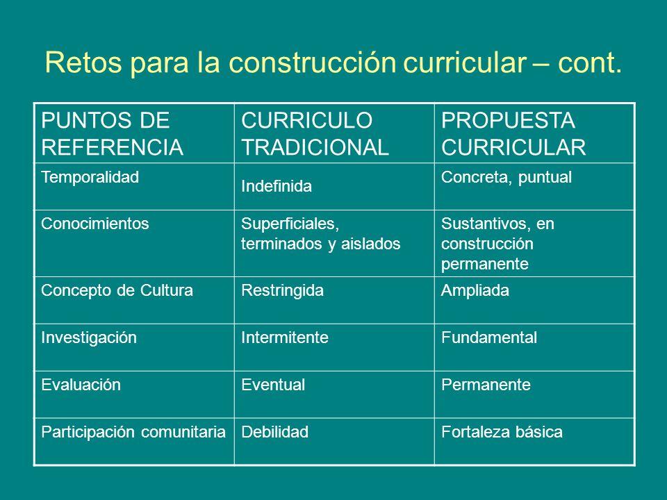 Retos para la construcción curricular – cont. PUNTOS DE REFERENCIA CURRICULO TRADICIONAL PROPUESTA CURRICULAR Temporalidad Indefinida Concreta, puntua
